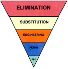 The Hierarchy of Control Measures