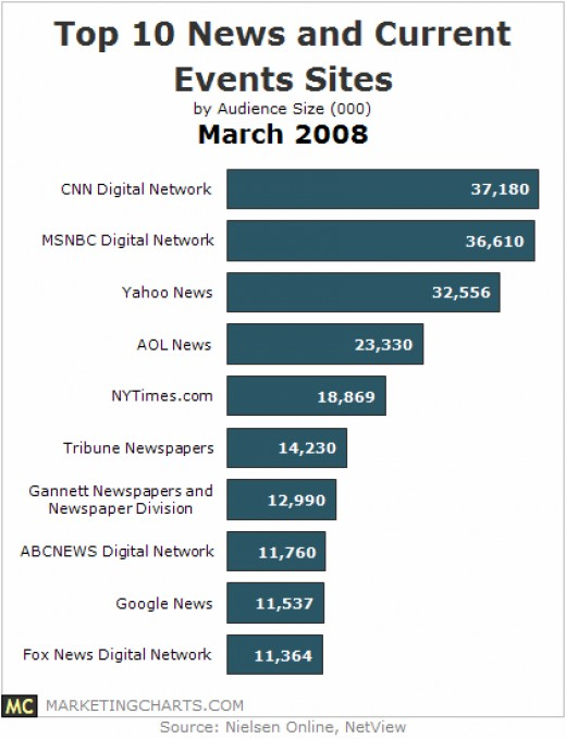 http://www.marketingcharts.com/wp/wp-content/uploads/2008/04/2008-march-top-10-news-events-sites-nielsen-netview.GIF