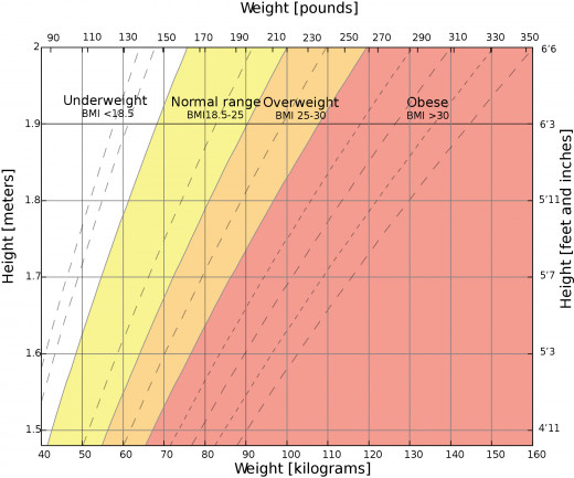 Graph to calculate your Body Mass Index (BMI).