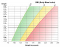 What is Body Mass Index (BMI)?