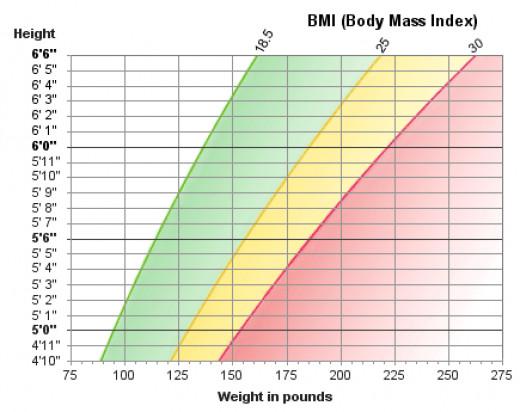 BMI Chart.