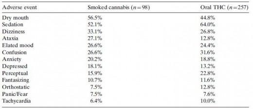 Adverse Effects Showed In a Table From a Clinical Trial Conducted in California in the 1970s