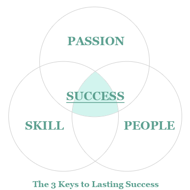 The 3 Keys to Success