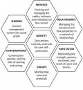 Social Media - Explained through the Honeycomb Framework