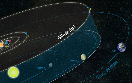 Comparison of the orbits of the six possible Gliese 581 planets and our solar system. Planets not drawn to scale.