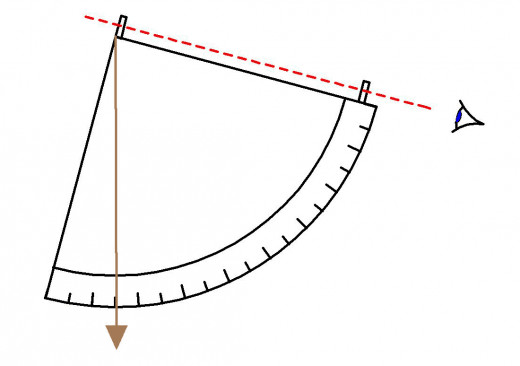 The right corner, near the sight vein, is the 90 degree side of the arc, which means the plumb line is falling around 15 degrees on the scale.