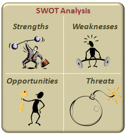 Critical information that leads to entreprenurial success or failure is best discovered by a SWOT analysis.
