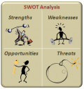 Your Company Business Plan - the SWOT Analysis