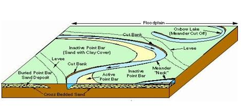 Fluvial flow, where the sediment blocs the river flow, creating an oxbow lake.