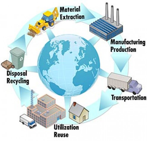 This diagram shows the life cycle of products we manufacture. We're only just getting the hang of the recycling portion.