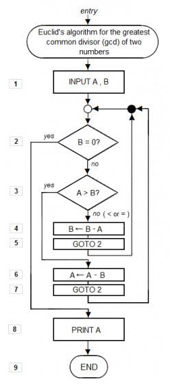Flow chart of an algorithm (Euclid's algorithm)