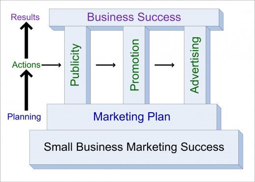 Begin by writing a marketing plan, then engage in publicity, promotion, and advertising to achieve business success.
