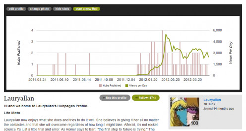 This screenshot was taken from my HP profile stats on the 1st of July 2012