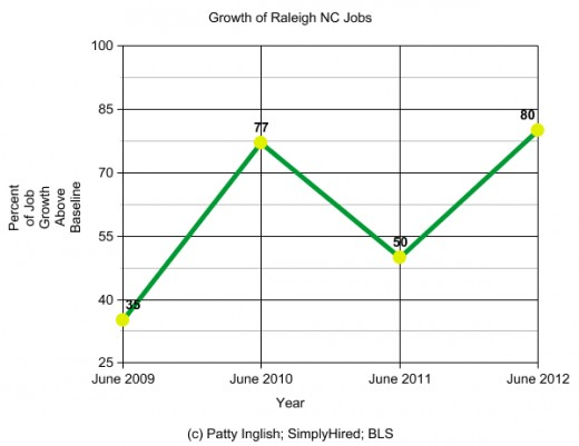 NOTE: Jobs increased again from June - December 2012.