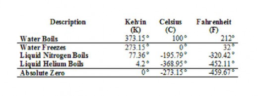 Table of comparisons between the Kelvin, Celsius and Fahrenheit.