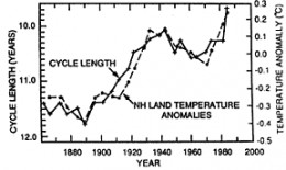 Northern hemisphere land temperatures are plotted along with the solar cycle length, for possible sun-climate connections.