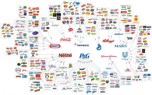 95% of our food comes from these companies. If you care to continue supporting them, you should. But if you have any concern for your safety, you will spend the few extra dollars it costs to eat outside the box.