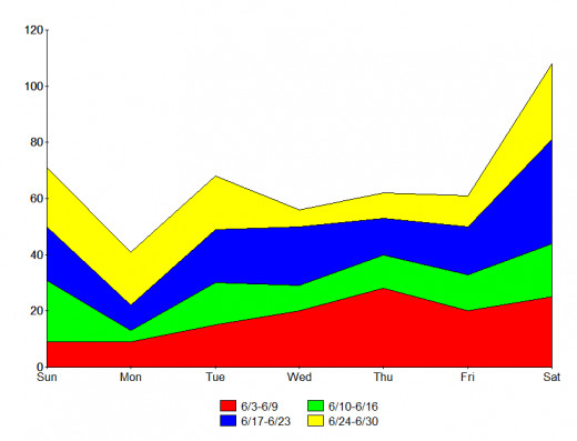 Cumulative Tally of raw UFO sightings report data by day of week for 6/3-6/30/12 (MUFON data only).