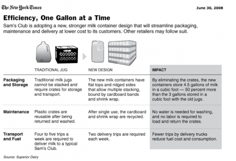 Sustainability of Milk Cartons Diagram