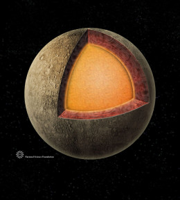 Radio telescopes and the MESSENGER spacecraft used echoes, just like radar, to map Mercury's super-dense core.