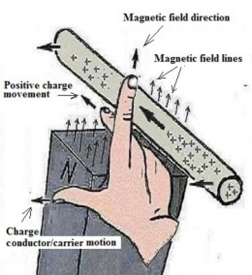 For Earth'S magnetic field, the right palm faces up with index finger towards north, thumbs indicating surface rotational movement pointing east,  middle finger          points up for positive charge movement (BHUFO)