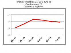 Unemployment and Race In 2012 It Still Matters