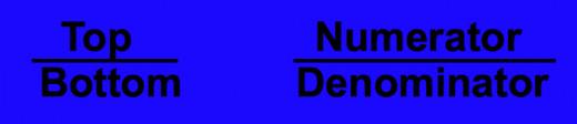 Numerator and denominator defined