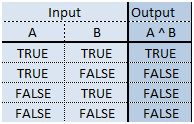 Truth table for A ^ B