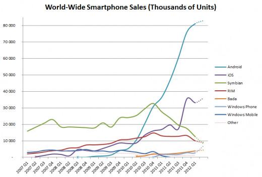 World-Wide Smartphone Sales