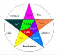 Science of Life - Ayurveda Medicine – and Ancient Medicine