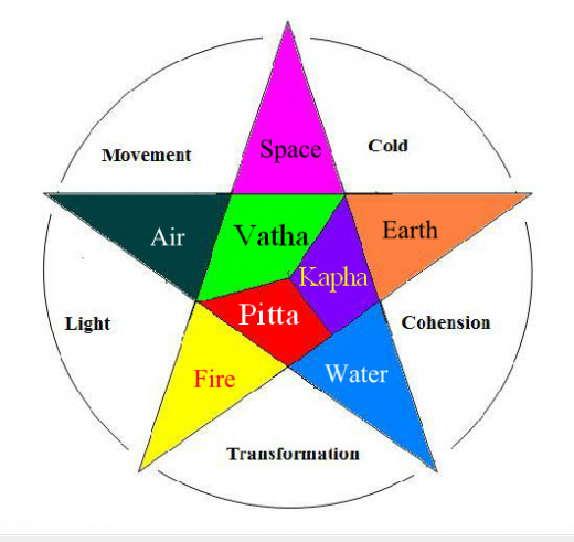 Ayurveda Humors: The three Doshas and the corresponding five elements as well as the qualities. Image Credit: KVDP Via Wikimedia Commons