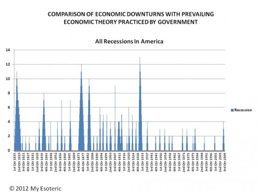 RECESSION HISTORY IN THE US FROM 1815 TO 2008 FROM ALL CAUSES