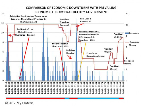 THE RED LINE IS AN ESTIMATE OF THE DEGREE OF CONGRESSIONAL/ADMINTRATION CONSERVATISM IN GOVERNMENT