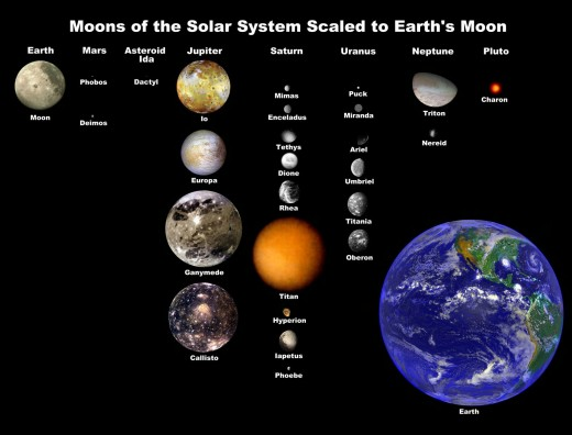 A selection of our solar system's natural satellites are shown here to scale compared to the Earth and its moon.