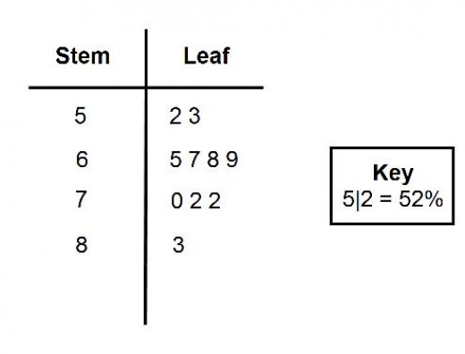 stem and leaf diagrams  how to draw a stem and leaf