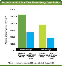 Energy Bill Reduction - The dark green bar represents electrical vs solar heating (blue). The light green bar represents gas vs solar heating.