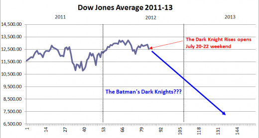 Will we see the same results as four years ago, when the last Dark Knight proved so popular with audiences?
