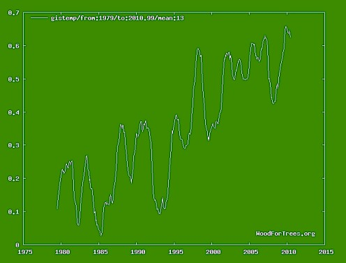 The temperature record according to NASA's GISTEMP data, 1979-2010, as plotted by the author using woodfortrees.org.