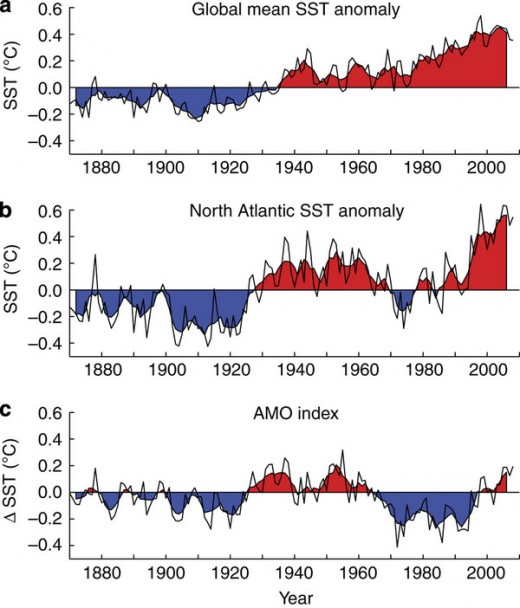 Sea surface temperatures and the AMO.