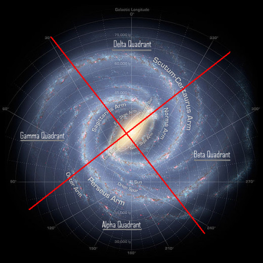 Trying to find the galactic center of our Milky Way galaxy.