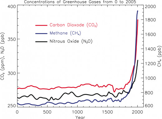 Just one measurement out of many that presents evidence for anthropogenic global warming.
