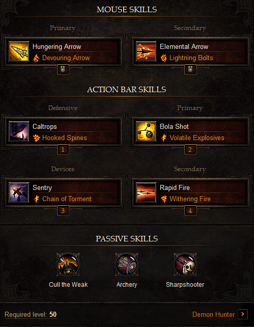 High DPS AoE Demon Hunter Build