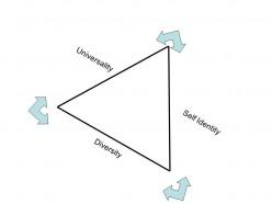 Universality Diversity Self-Identity