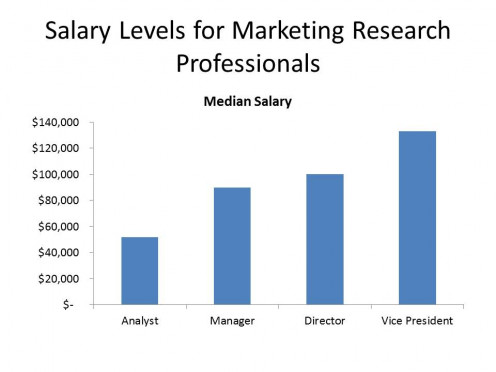 analysis on job market Compensation, benefits, and job analysis specialists conduct an organization's compensation and benefits programs they also evaluate position descriptions to determine details such as classification and salary.