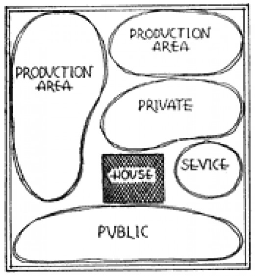 FIRST - Divide your place into four separate areas: public, private, service and production
