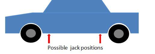Figure 3.  Typical Manufacturer Jack Positions