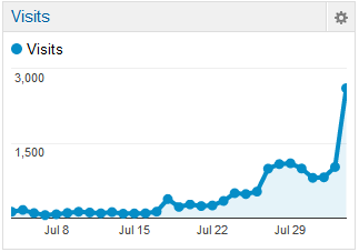 Hubs traffic stats on Google analytics