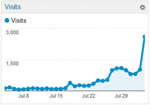 Hubs traffic stats on Google analytics