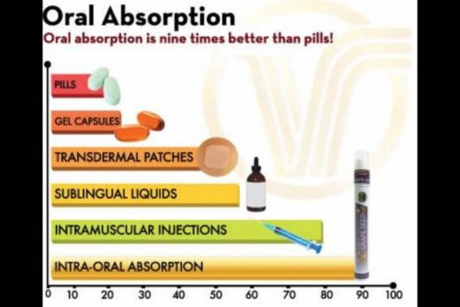 PILLS ARE AS LOW AS 10% EFFECTIVE.  SPRAY VITAMINS ARE 90% (OR HIGHER) EFFECTIVE