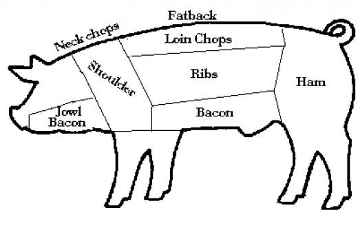 Butcher A Pig Diagram